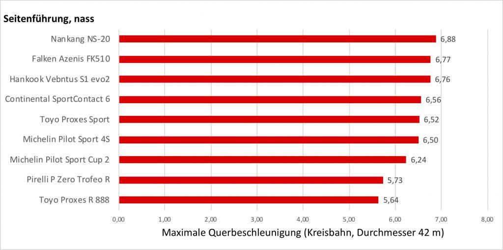 Vergleich UHP-Reifen vs. Semislicks bei Kreisfahrt im Nassen